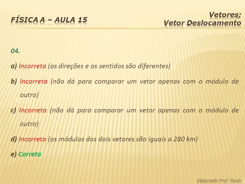04. a) Incorreta (as direções e os sentidos são diferentes) b) Incorreta (não dá para comparar um vetor apenas com o módulo de outro) c) Incorreta (nã