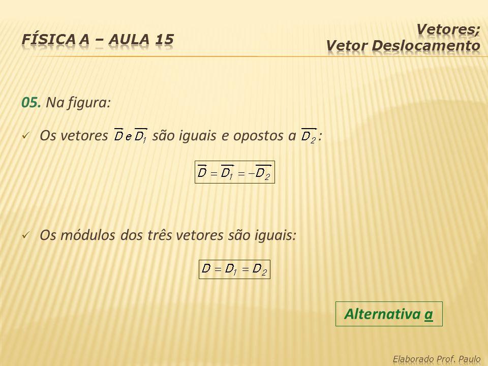 05. Na figura: Os vetores são iguais e opostos a : Os módulos dos três vetores são iguais: Alternativa a