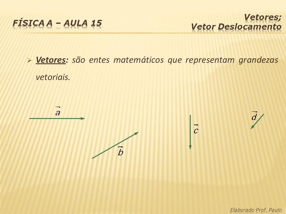 Vetores: são entes matemáticos que representam grandezas vetoriais.