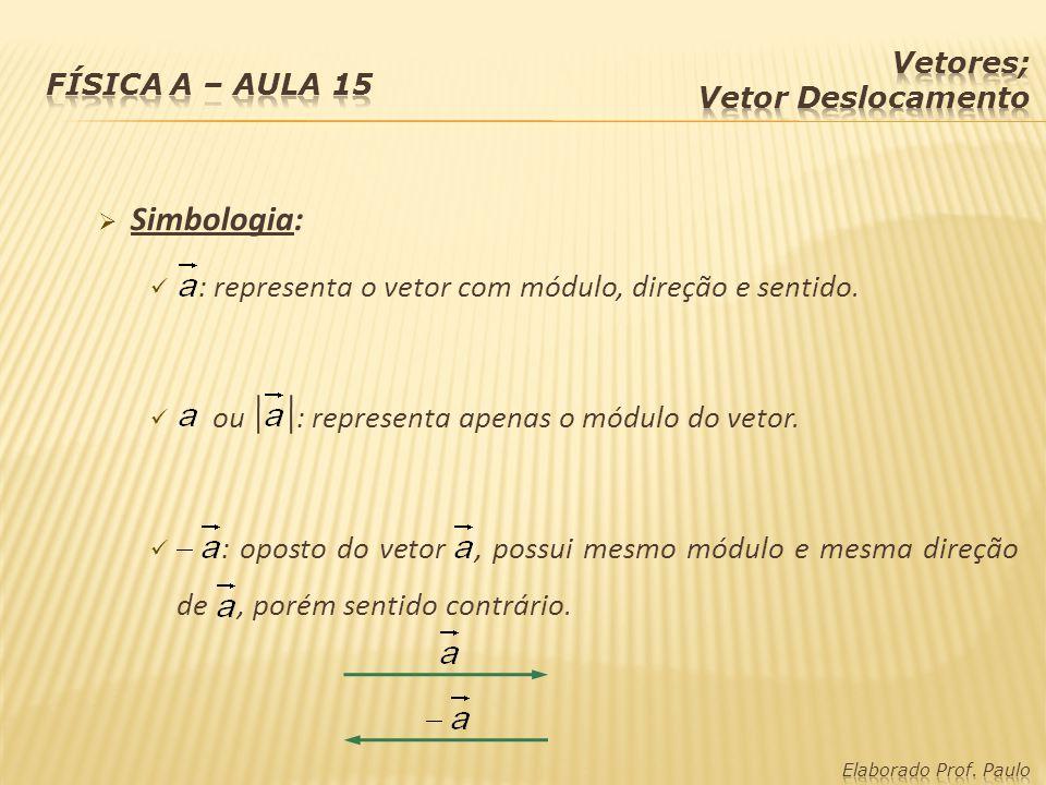 Simbologia: : representa o vetor com módulo, direção e sentido. ou : representa apenas o módulo do vetor. : oposto do vetor, possui mesmo módulo e mes