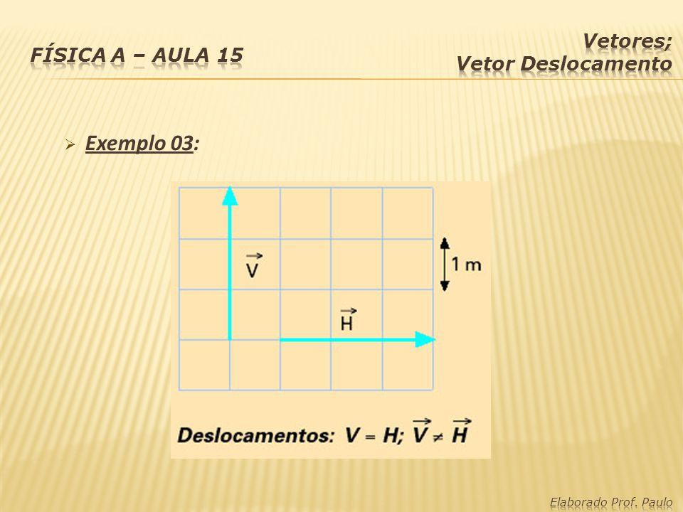 Vetor Deslocamento ou Deslocamento Vetorial: indica o deslocamento em linha reta entre dois pontos.