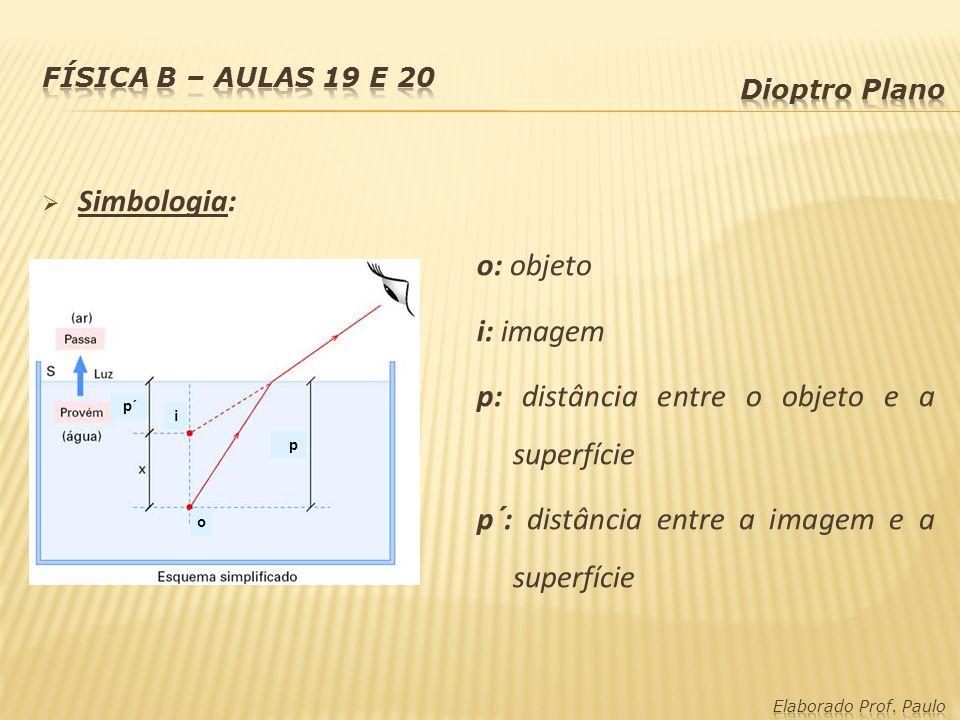 Simbologia: p´ p o i o: objeto i: imagem p: distância entre o objeto e a superfície p´: distância entre a imagem e a superfície
