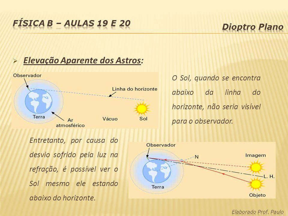 Elevação Aparente dos Astros: O Sol, quando se encontra abaixo da linha do horizonte, não seria visível para o observador.
