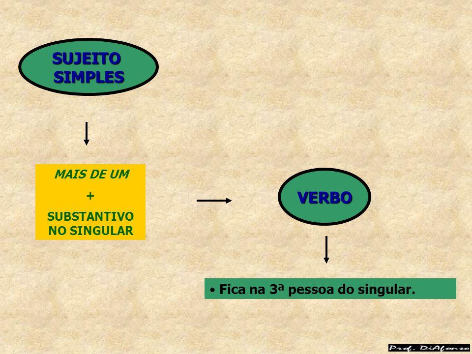 MAIS DE UM + SUBSTANTIVO NO SINGULAR Fica na 3ª pessoa do singular. VERBO SUJEITOSIMPLES