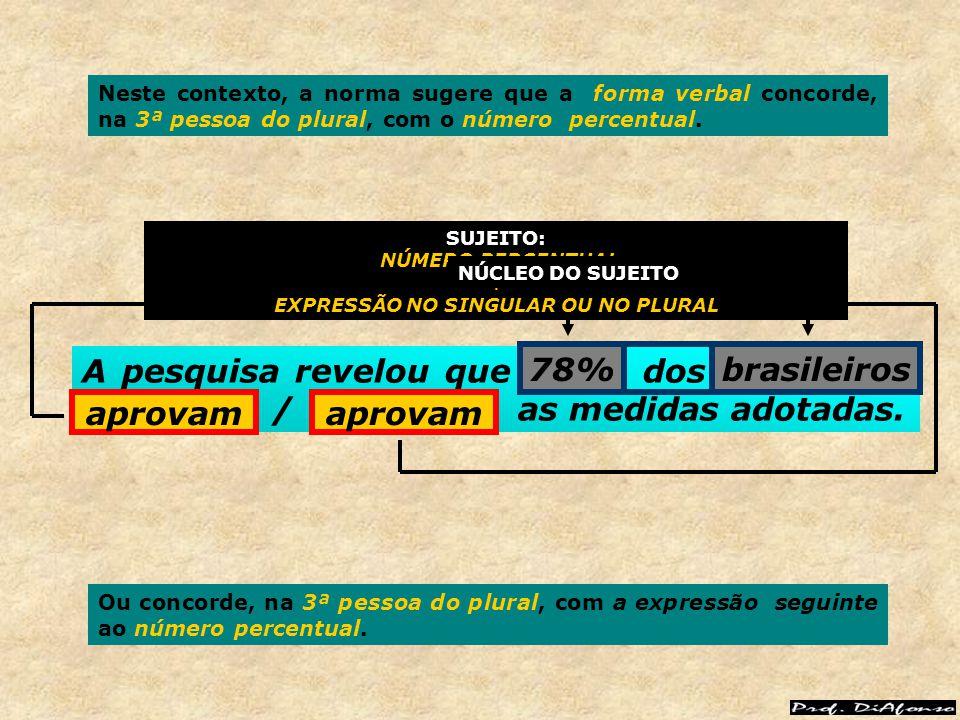 A pesquisa revelou que 78% dos brasileiros aprovam / as medidas adotadas. aprovam 78%brasileiros 78% aprovam brasileiros aprovam SUJEITO: NÚMERO PERCE