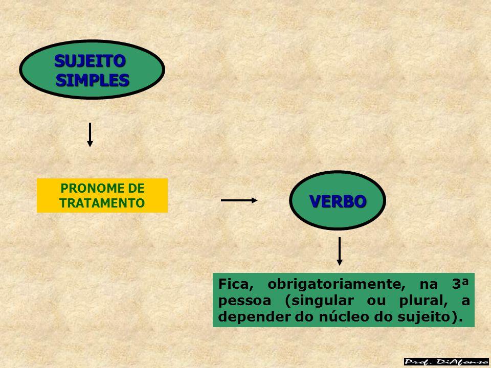 PRONOME DE TRATAMENTO Fica, obrigatoriamente, na 3ª pessoa (singular ou plural, a depender do núcleo do sujeito). VERBO SUJEITOSIMPLES