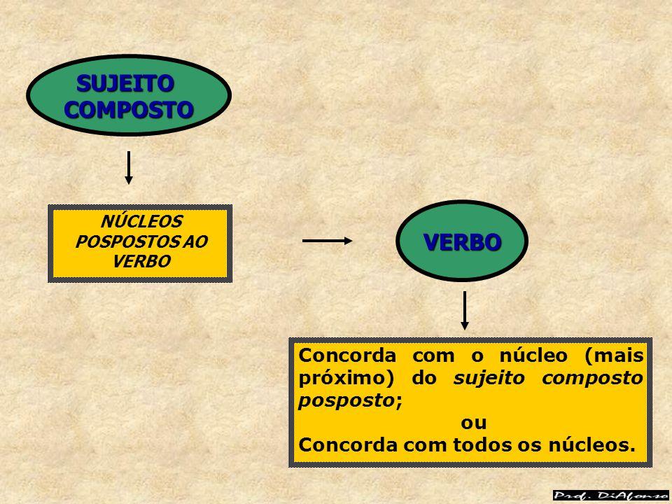 NÚCLEOS POSPOSTOS AO VERBO Concorda com o núcleo (mais próximo) do sujeito composto posposto; ou Concorda com todos os núcleos. VERBO SUJEITOCOMPOSTO