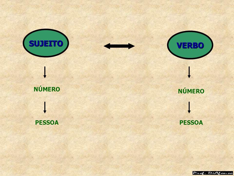 R EGRAS G ERAIS O VERBO DEVE CONCORDAR EM NÚMERO E EM PESSOA COM O NÚCLEO DO SUJEITO SIMPLES.