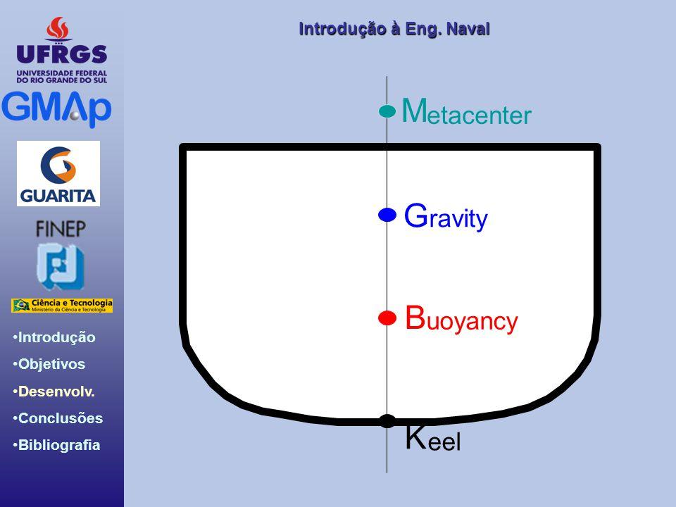 Introdução Objetivos Desenvolv. Conclusões Bibliografia Introdução àEng. Naval Introdução à Eng. Naval M G B K etacenter ravity uoyancy eel