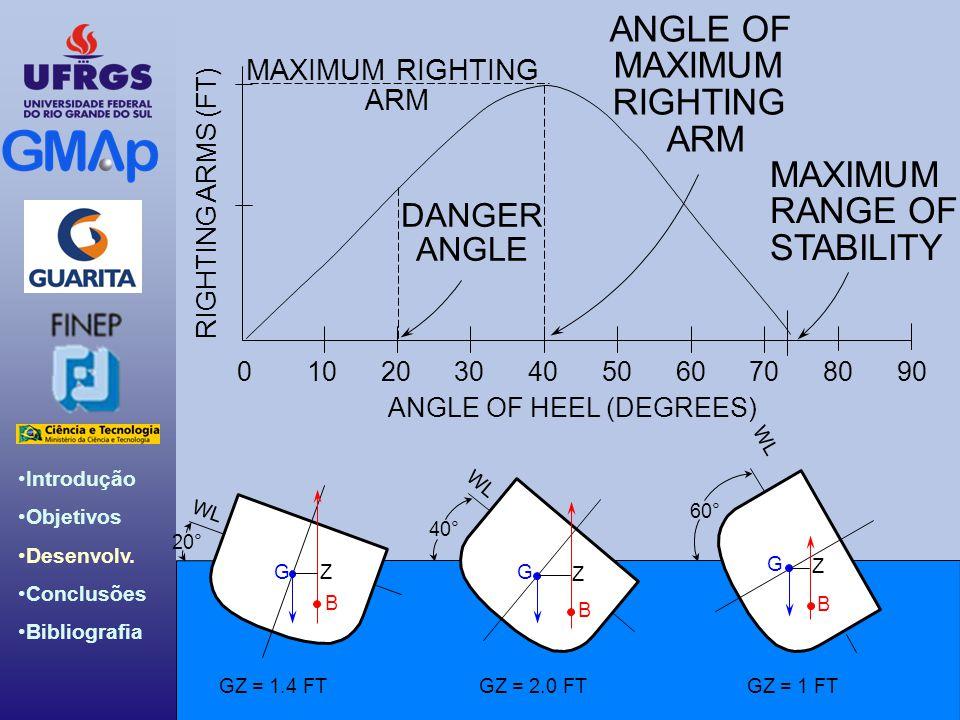 Introdução Objetivos Desenvolv. Conclusões Bibliografia Introdução àEng. Naval Introdução à Eng. Naval RIGHTING ARMS (FT) ANGLE OF HEEL (DEGREES) 9060