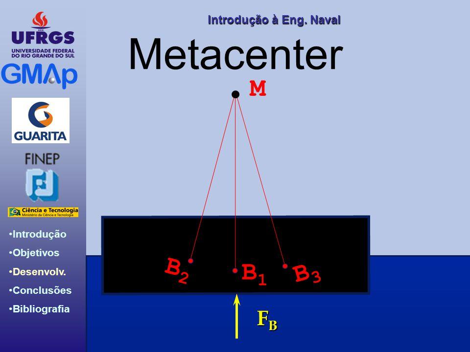 Introdução Objetivos Desenvolv. Conclusões Bibliografia Introdução àEng. Naval Introdução à Eng. Naval Metacenter FBFBFBFB B1B1 B2B2 B3B3 M
