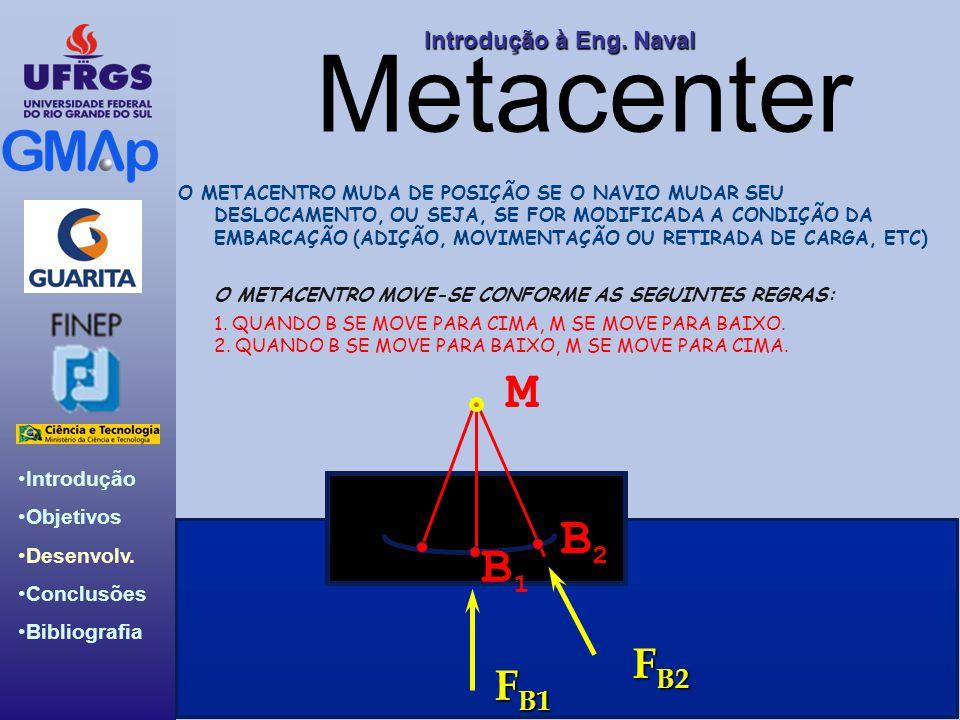 Introdução Objetivos Desenvolv. Conclusões Bibliografia Introdução àEng. Naval Introdução à Eng. Naval Metacenter F B1 B2B2 M F B2 B1B1 O METACENTRO M
