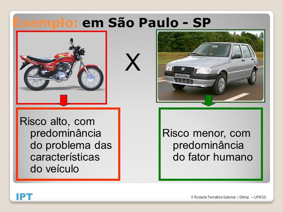 Exemplo: em São Paulo - SP X Risco alto, com predominância do problema das características do veículo IPT II Rodada Temática Setorial / GMAp – UFRGS Risco menor, com predominância do fator humano