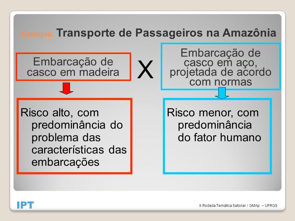 X Embarcação de casco em madeira Exemplo: Transporte de Passageiros na Amazônia Embarcação de casco em aço, projetada de acordo com normas IPT II Roda