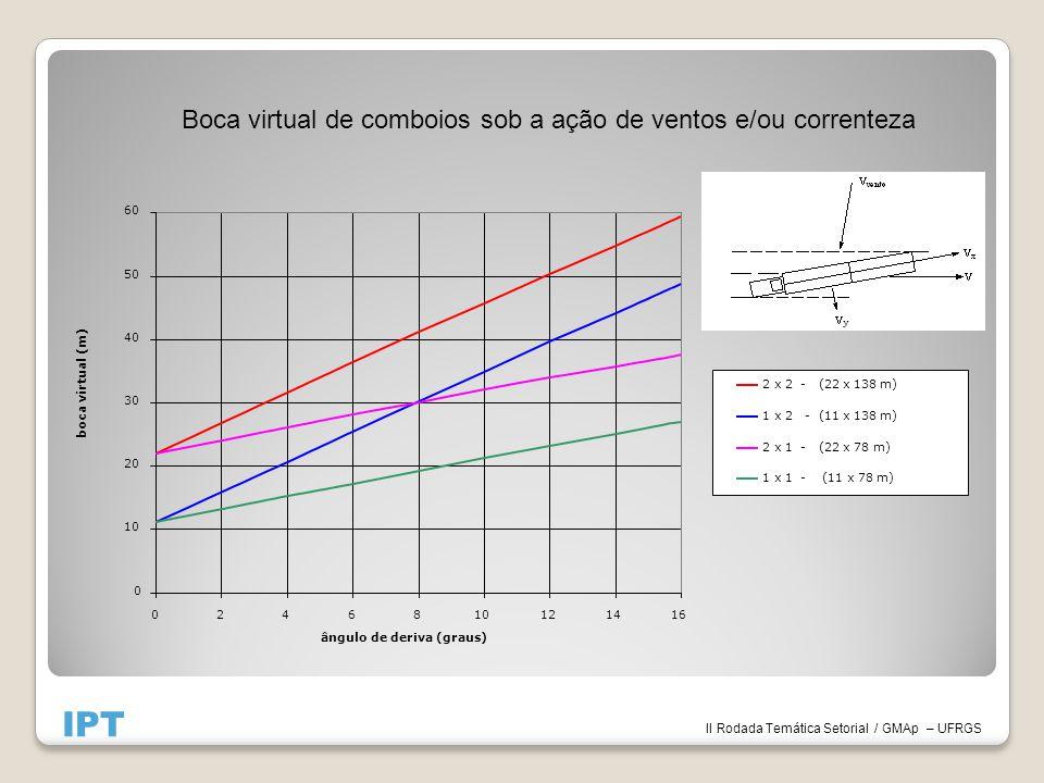 II Rodada Temática Setorial / GMAp – UFRGS IPT 0 10 20 30 40 50 60 0246810121416 ângulo de deriva (graus) boca virtual (m) 2 x 2 - (22 x 138 m) 1 x 2 - (11 x 138 m) 2 x 1 - (22 x 78 m) 1 x 1 - (11 x 78 m) Boca virtual de comboios sob a ação de ventos e/ou correnteza