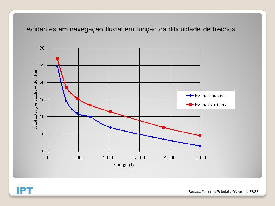 II Rodada Temática Setorial / GMAp – UFRGS IPT Acidentes em navegação fluvial em função da dificuldade de trechos
