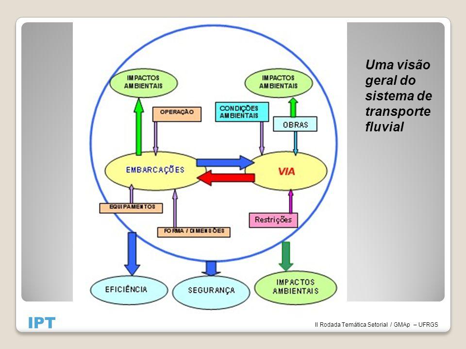 IPT II Rodada Temática Setorial / GMAp – UFRGS Uma visão geral do sistema de transporte fluvial