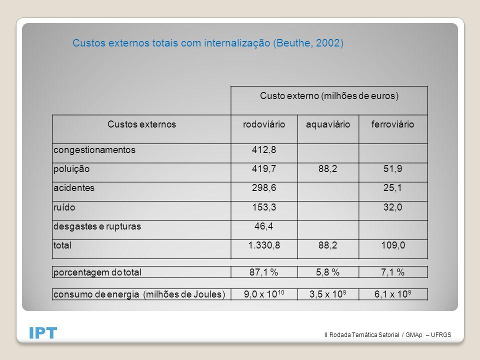 II Rodada Temática Setorial / GMAp – UFRGS IPT Custo externo (milhões de euros) Custos externosrodoviárioaquaviárioferroviário congestionamentos412,8 poluição419,788,251,9 acidentes298,625,1 ruído153,332,0 desgastes e rupturas46,4 total1.330,888,2109,0 porcentagem do total87,1 %5,8 %7,1 % consumo de energia (milhões de Joules)9,0 x 10 10 3,5 x 10 9 6,1 x 10 9 Custos externos totais com internalização (Beuthe, 2002)