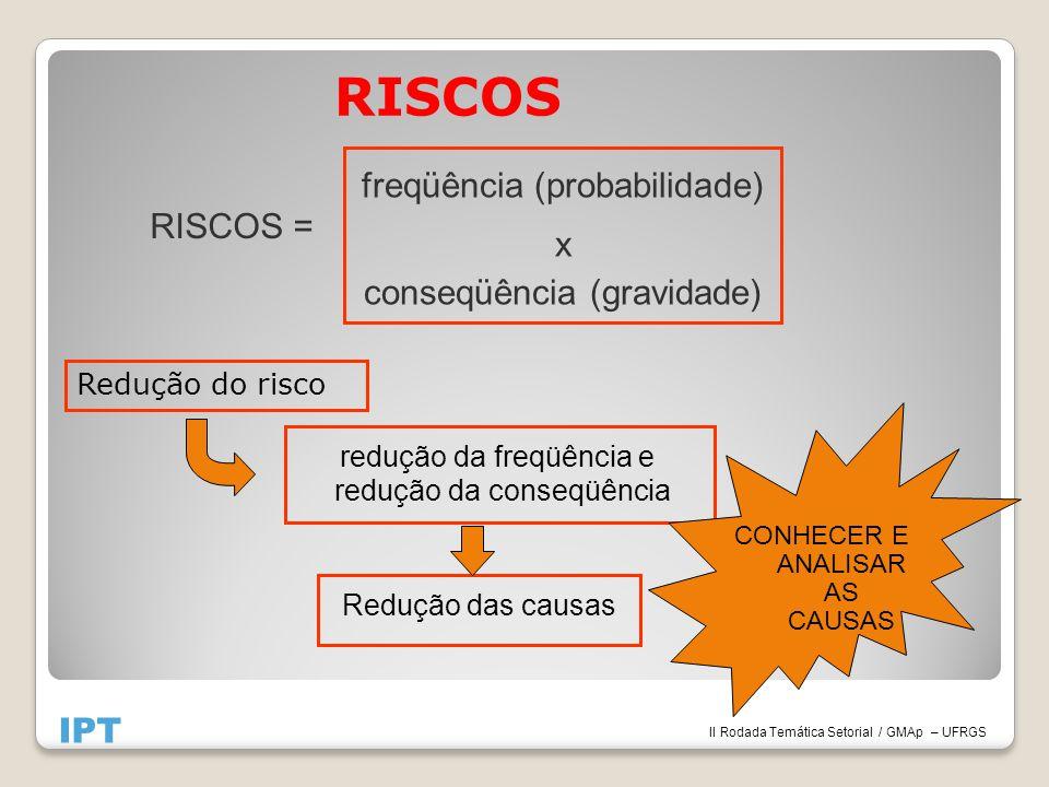 RISCOS Redução do risco RISCOS = freqüência (probabilidade) x conseqüência (gravidade) redução da freqüência e redução da conseqüência Redução das causas IPT II Rodada Temática Setorial / GMAp – UFRGS CONHECER E ANALISAR AS CAUSAS