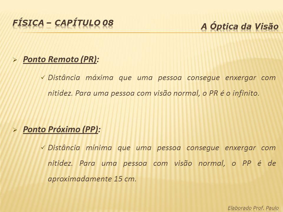 Ponto Remoto (PR): Distância máxima que uma pessoa consegue enxergar com nitidez.