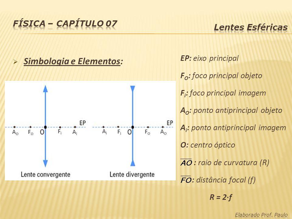 Simbologia e Elementos: EP: eixo principal F O : foco principal objeto F i : foco principal imagem A O : ponto antiprincipal objeto A i : ponto antipr