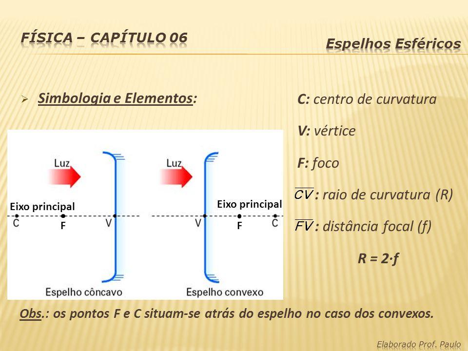 Simbologia e Elementos: C: centro de curvatura V: vértice F: foco : raio de curvatura (R) : distância focal (f) R = 2·f FF Eixo principal Obs.: os pon
