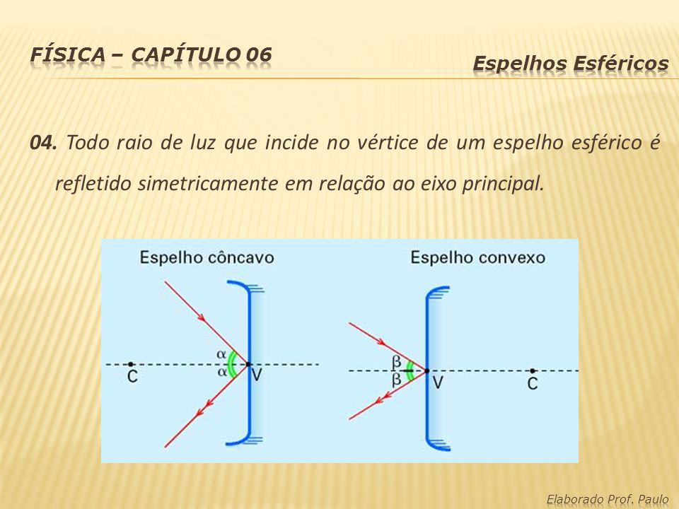04. Todo raio de luz que incide no vértice de um espelho esférico é refletido simetricamente em relação ao eixo principal.
