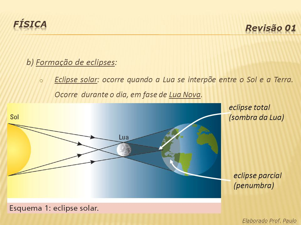 b) Formação de eclipses: o Eclipse solar: ocorre quando a Lua se interpõe entre o Sol e a Terra. Ocorre durante o dia, em fase de Lua Nova. eclipse to