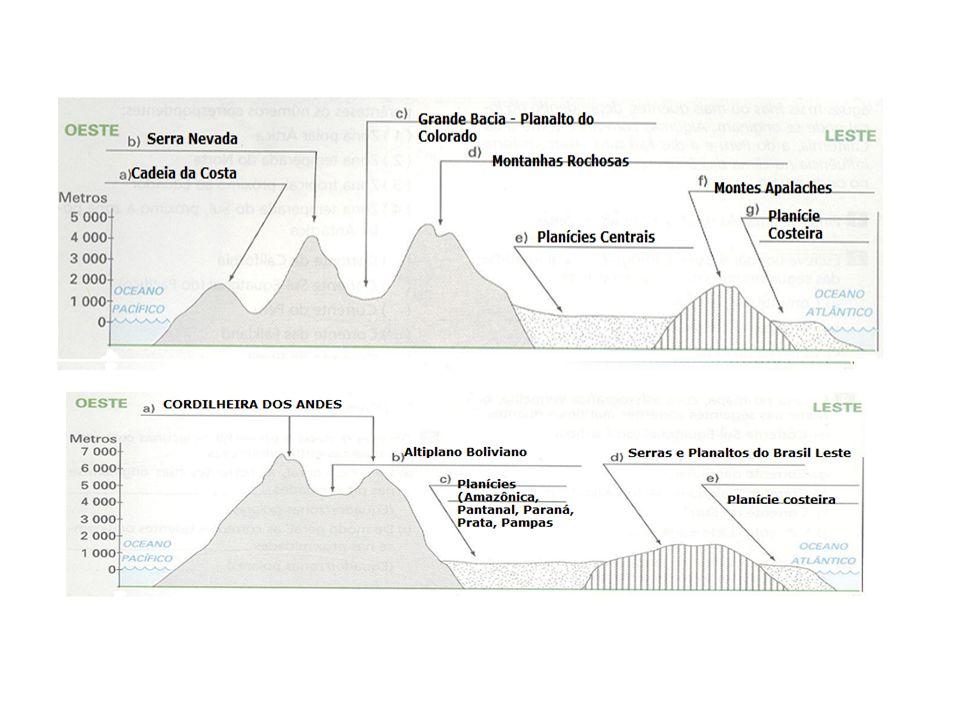 Paisagens argentinas: Mendoza (vinhas) – Grande Chaco (girassol) – Pampas (ovinos) – Buenos Aires (centro industrial)