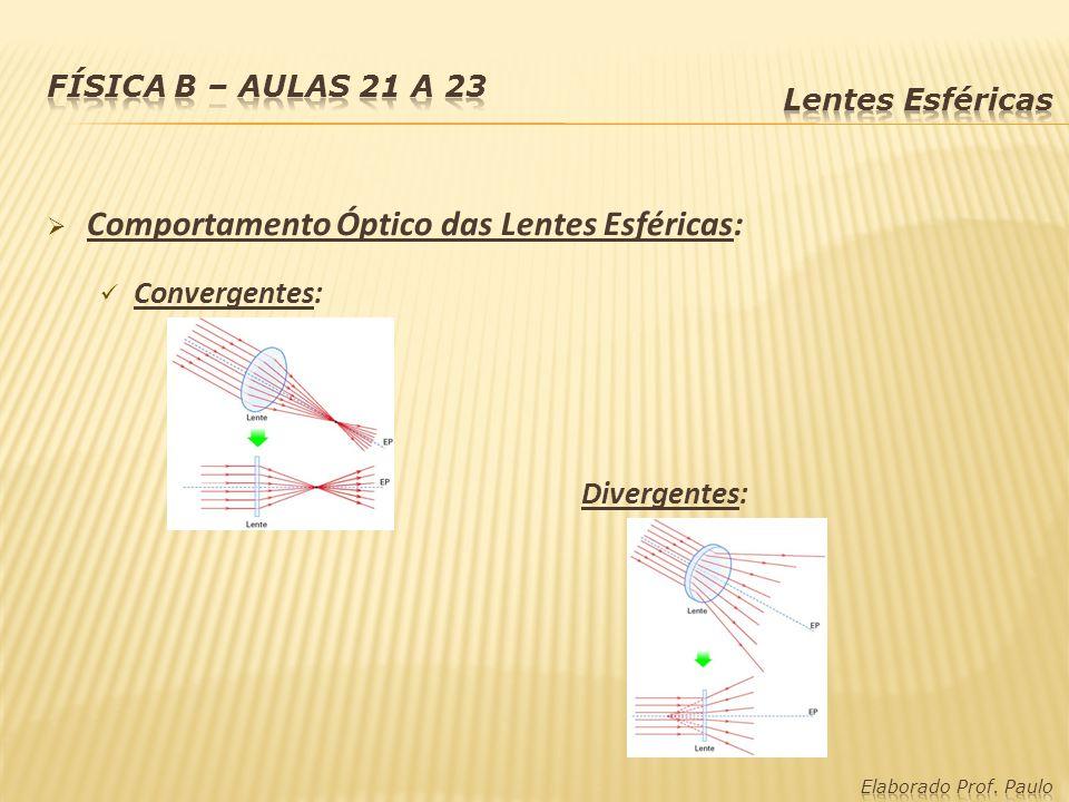 Comportamento Óptico das Lentes Esféricas: Convergentes: Divergentes: