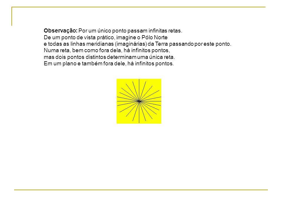 Observação: Por um único ponto passam infinitas retas. De um ponto de vista prático, imagine o Pólo Norte e todas as linhas meridianas (imaginárias) d