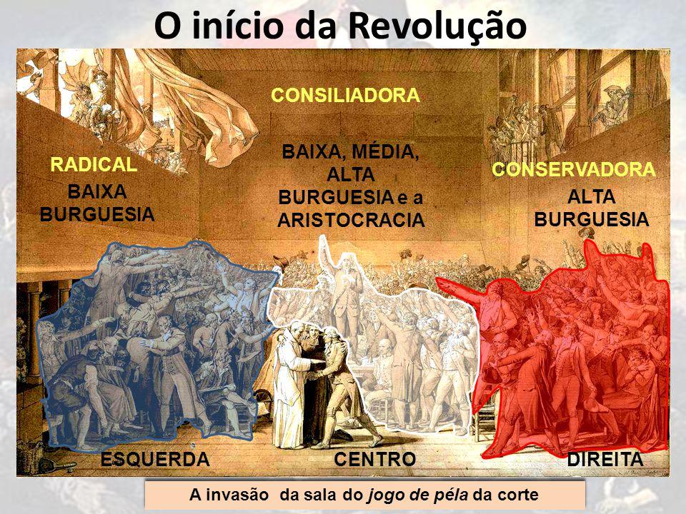 O início da Revolução A convocação dos Estados Gerais, maio de 1789 A invasão da sala do jogo de péla da corte ESQUERDADIREITACENTRO ALTA BURGUESIA BAIXA BURGUESIA BAIXA, MÉDIA, ALTA BURGUESIA e a ARISTOCRACIA RADICAL CONSERVADORA CONSILIADORA