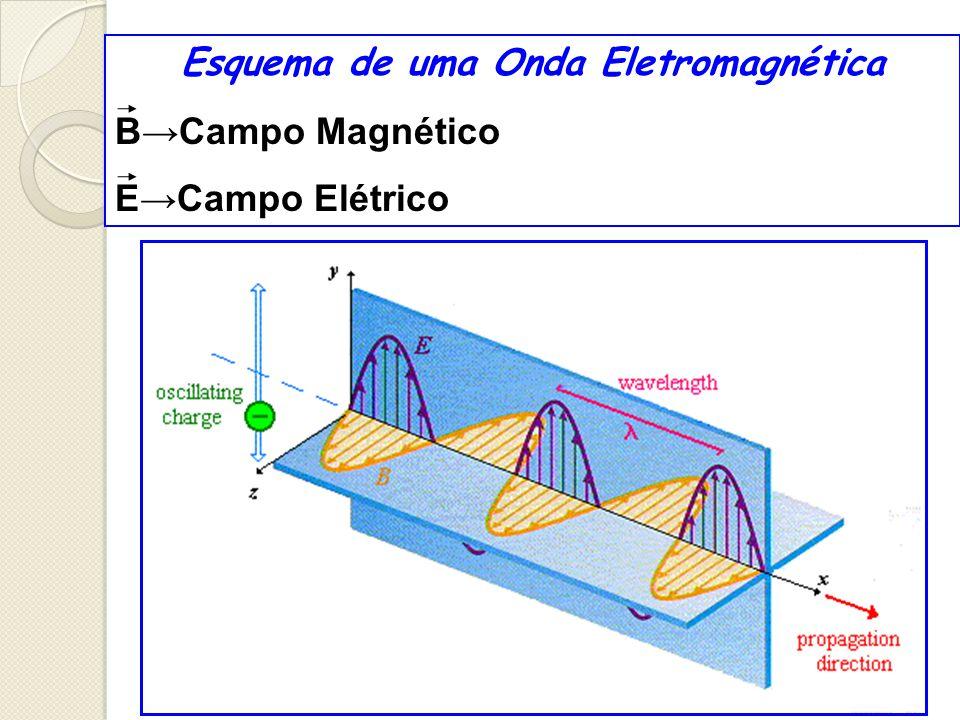 Esquema de uma Onda Eletromagnética BCampo Magnético ECampo Elétrico