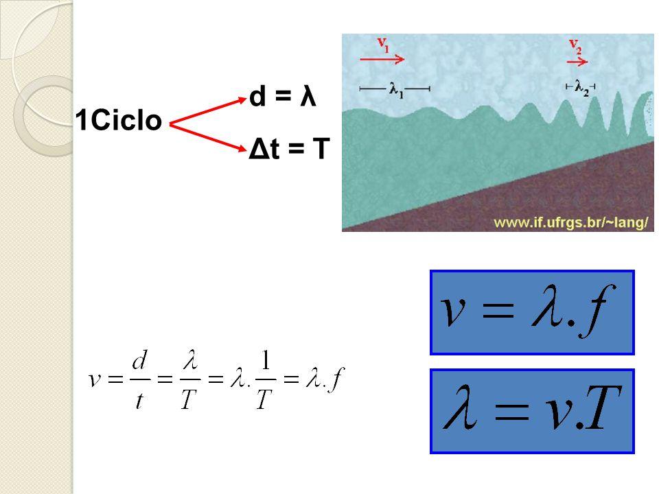 1Ciclo d = λ Δt = T