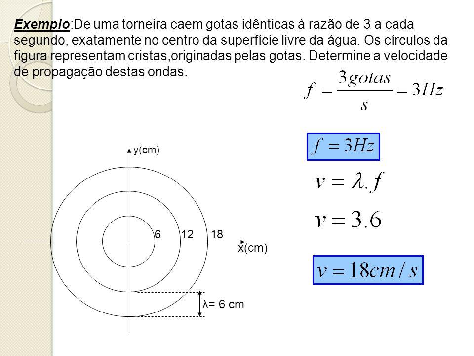 y(cm) x(cm) 6 12 18 λ= 6 cm Exemplo:De uma torneira caem gotas idênticas à razão de 3 a cada segundo, exatamente no centro da superfície livre da água
