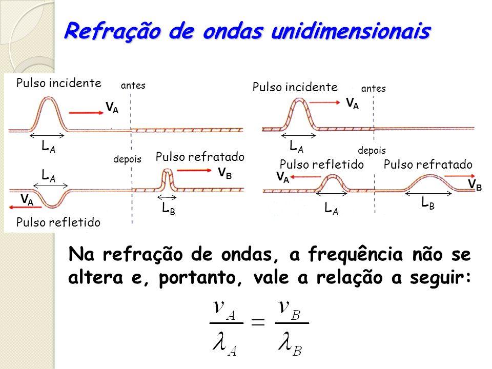 Refração de ondas unidimensionais Pulso incidente Pulso refletido Pulso refratado antes depois VBVB VAVA VAVA VAVA VAVA VBVB LALA LALA LBLB LALA LALA