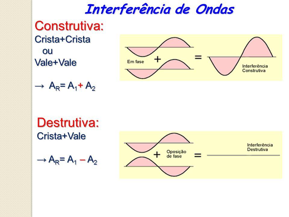 Interferência de Ondas Construtiva:Crista+Crista ou ouVale+Vale A R = A 1 + A 2 A R = A 1 + A 2 Destrutiva:Crista+Vale A R = A 1 – A 2 A R = A 1 – A 2