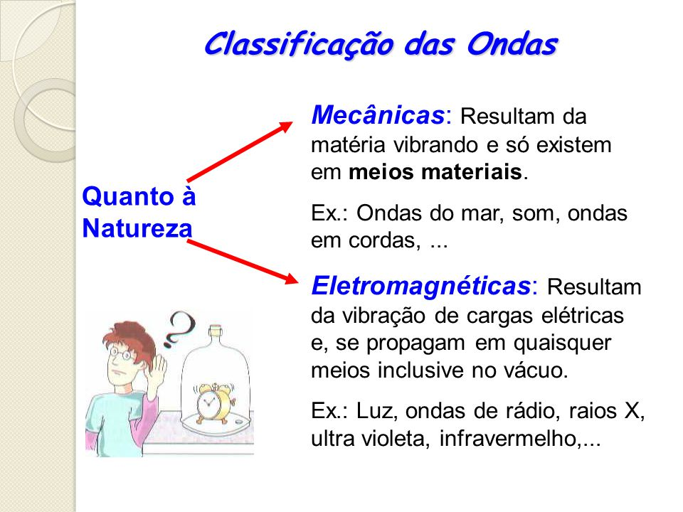 Classificação das Ondas Mecânicas: Resultam da matéria vibrando e só existem em meios materiais. Ex.: Ondas do mar, som, ondas em cordas,... Eletromag