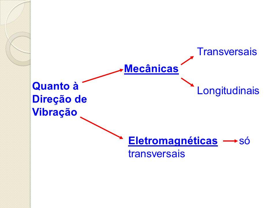 Transversais: Vibração perpendicular à propagação. Toda onda eletromagnética é transversal.