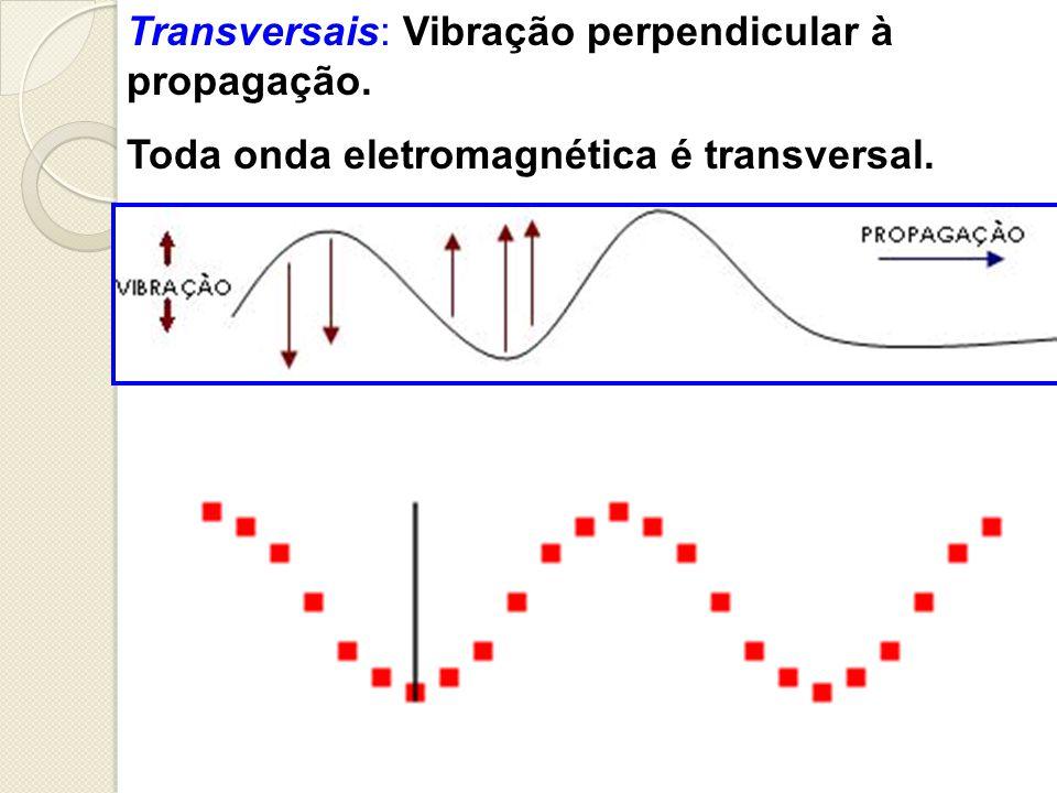 Longitudinais: Vibração paralela à propagação.