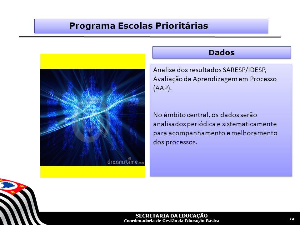 SECRETARIA DA EDUCAÇÃO Coordenadoria de Gestão da Educação Básica Dados IMAGEM 14 Programa Escolas Prioritárias Analise dos resultados SARESP/IDESP, Avaliação da Aprendizagem em Processo (AAP).