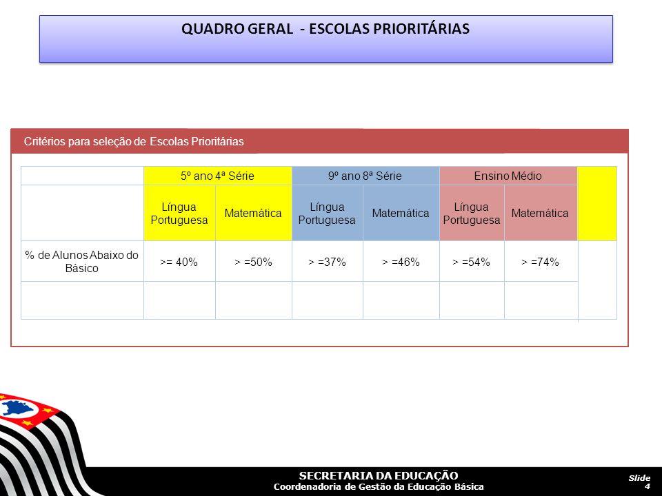 SECRETARIA DA EDUCAÇÃO Coordenadoria de Gestão da Educação Básica Parcerias 1 –CEFAF 2- CEFAI 3- CEPQM 4- CPRESP 5 – CAESP 6- ASTEP 7- FDE 8- CRE 9- EFAP 10- SAREG 11- CIMA 12- CISE IMAGEM 15 PROGRAMA ESCOLAS PRIORITÁRIAS