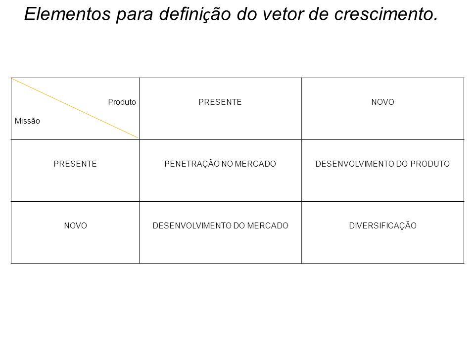 Produto Missão PRESENTENOVO PRESENTEPENETRAÇÃO NO MERCADODESENVOLVIMENTO DO PRODUTO NOVODESENVOLVIMENTO DO MERCADODIVERSIFICAÇÃO Elementos para defini