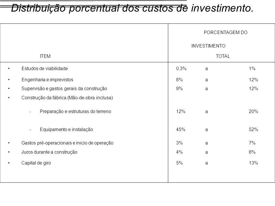 PORCENTAGEM DO INVESTIMENTO ITEMTOTAL Estudos de viabilidade0,3%a1% Engenharia e imprevistos8%a12% Supervisão e gastos gerais da construção9%a12% Cons