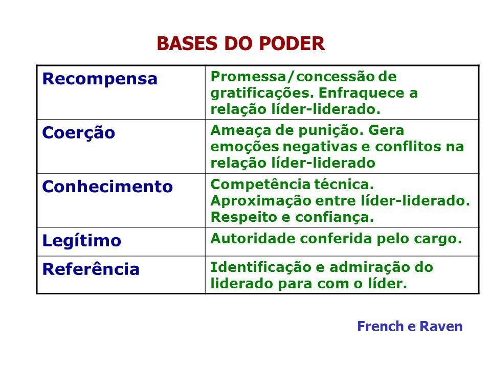BASES DO PODER Recompensa Promessa/concessão de gratificações.