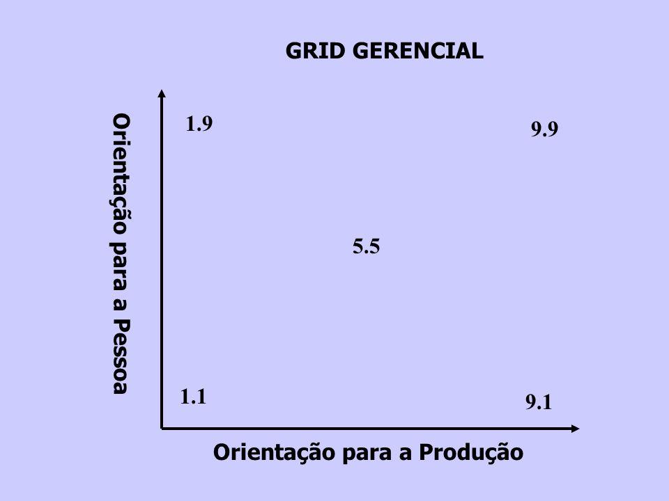 Orientação para a Produção Orientação para a Pessoa 1.1 9.1 9.9 1.9 5.5 GRID GERENCIAL