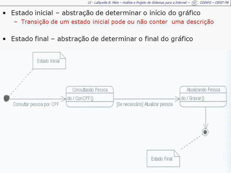 12 - Lafayette B. Melo – Análise e Projeto de Sistemas para a Internet – COINFO – CEFET-PB Estado inicial – abstração de determinar o início do gráfic