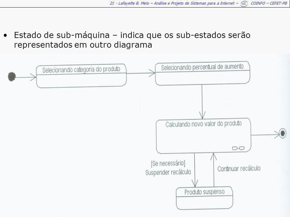 21 - Lafayette B. Melo – Análise e Projeto de Sistemas para a Internet – COINFO – CEFET-PB Estado de sub-máquina – indica que os sub-estados serão rep