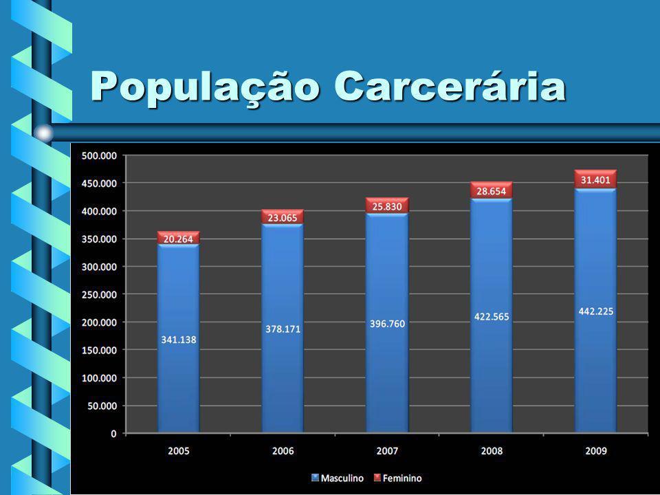 População Carcerária