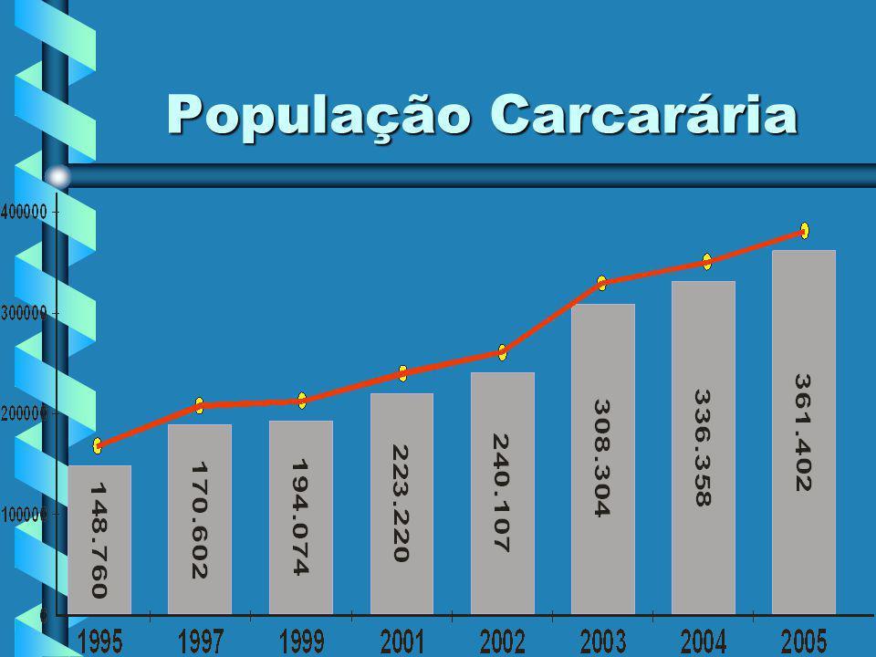 População Carcarária